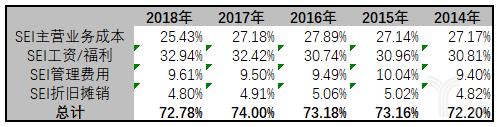 亿欧智库:SEI 成本占比收入分类统计表
