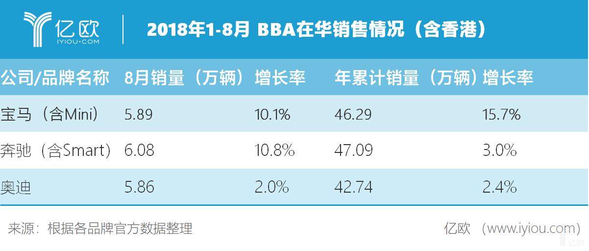 BBA销售数据