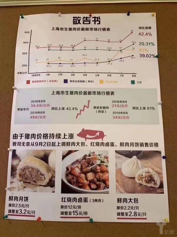 猪价飞涨,人造肉风口将至?