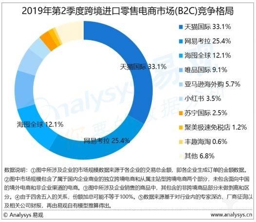 2019年第二季度跨境进口零售电商市场(B2C)竞争格局.jpg