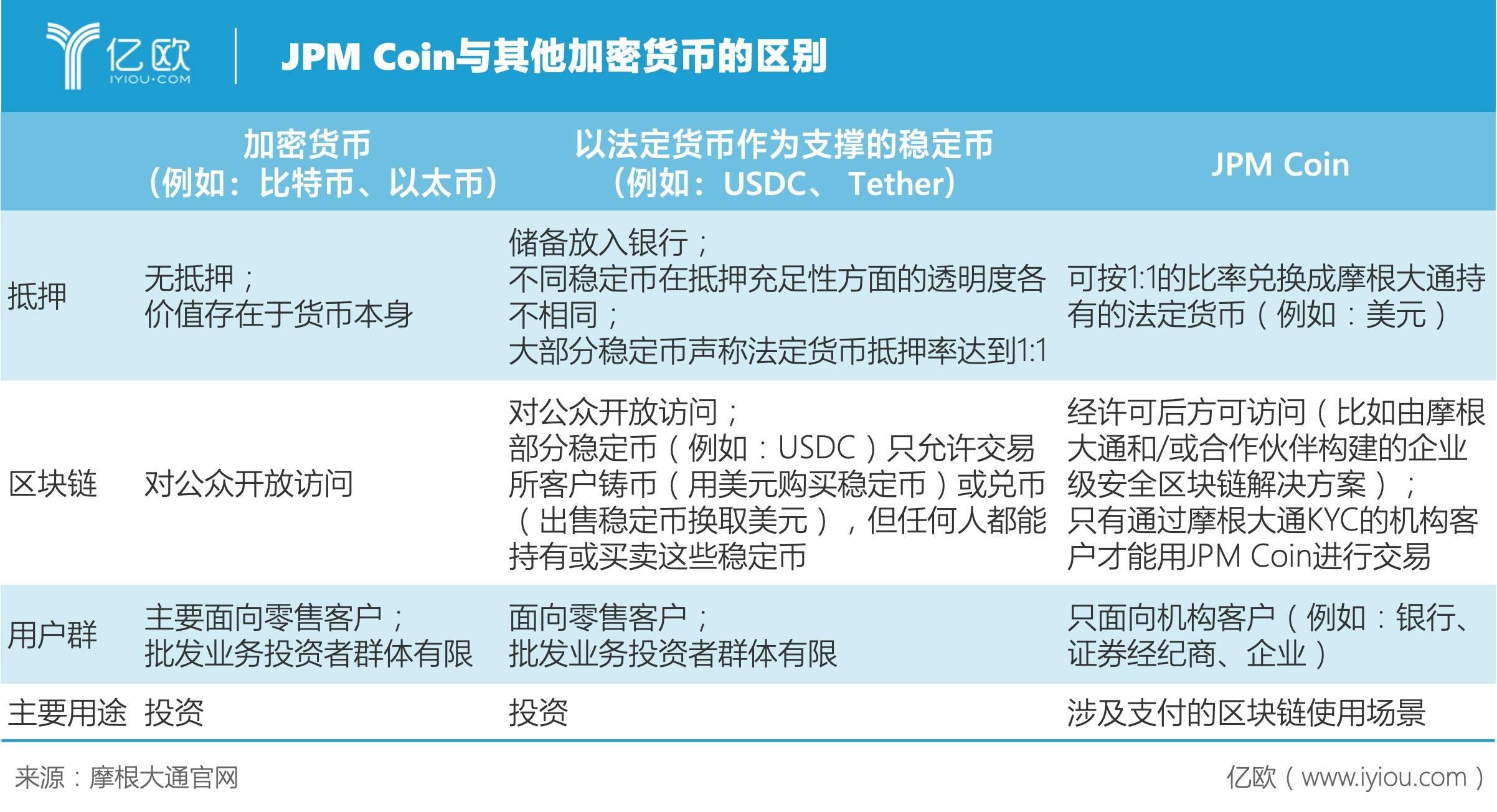 亿欧智库:JPM Coin与其他加密货币的区别