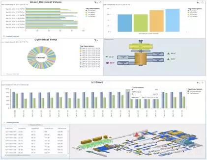 SAP制造集成与智能MII采集来自ME和ERP的数据,并进行可视化展示和分析