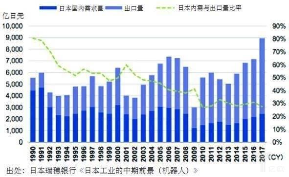 日本工业机器人需求量与出口量趋势