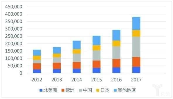 世界主要国家工业机器人需求量(台数)