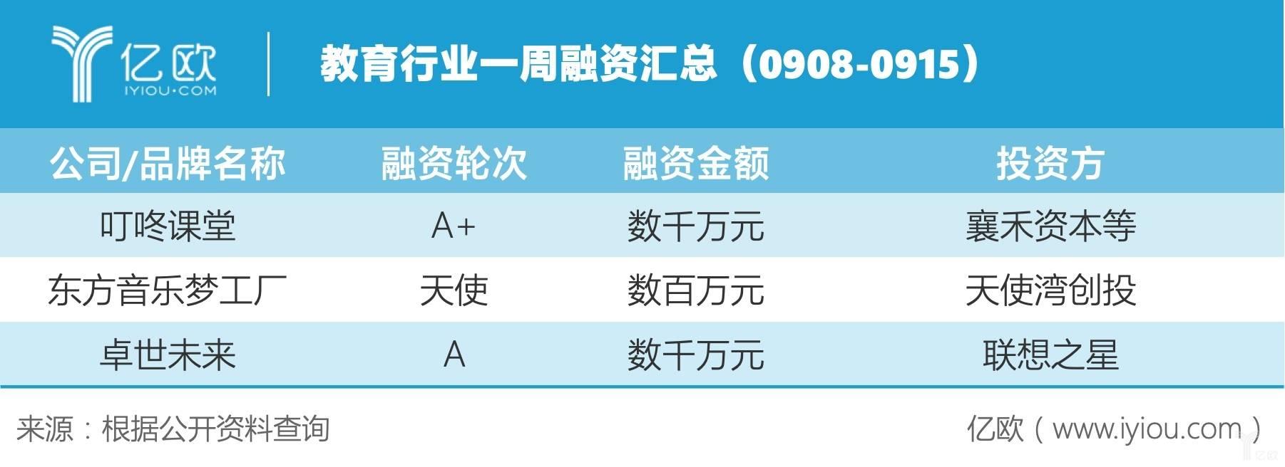 教育行业一周融资汇总(0908-0915)