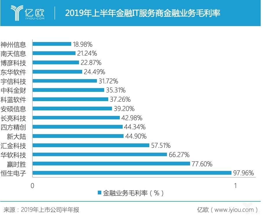 金融IT服务商盈利能力.jpg