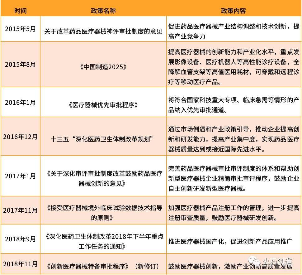 2019年国内外医疗器械行业分析(下)