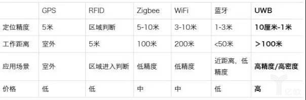 UWB和其它定位技术的对比.jpg