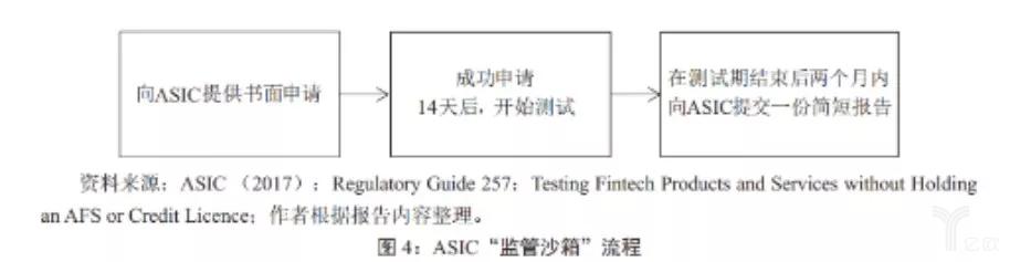 ASIC监管沙箱流程