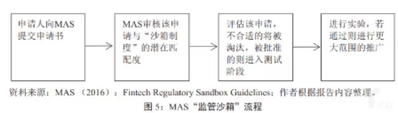 新加坡监管沙箱流程