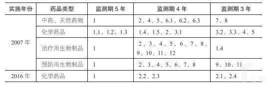 2013-2017年创新药的申报情况(品种计)