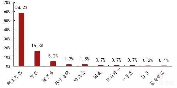 2018 年中国网购各大电商市场份额占比
