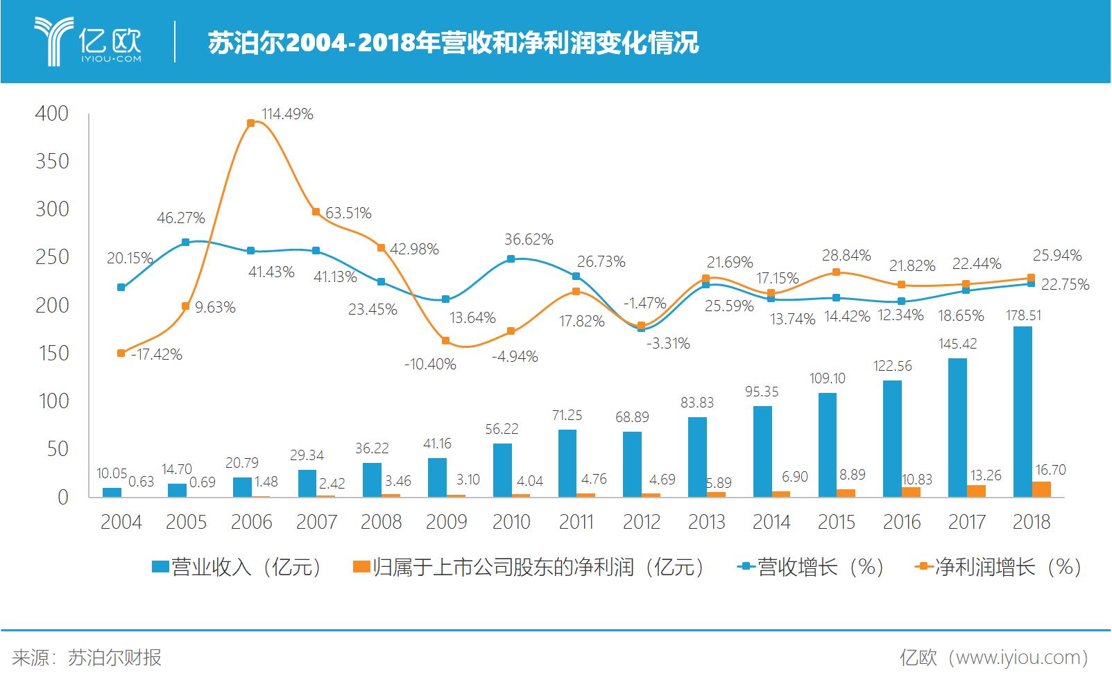 苏泊尔2010-2018年营收与净利润变化情况1.png