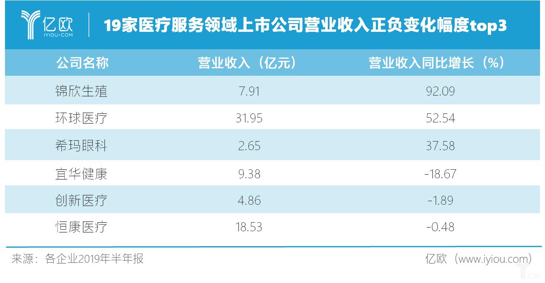19家醫療服務領域上市公司營業收入正負變化幅度top3.png