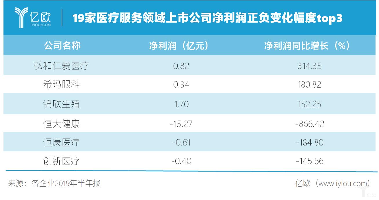 19家醫療服務領域上市公司凈利潤正負變化幅度top3.png