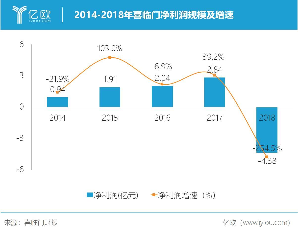2014-2018年喜临门净利润规模及增速