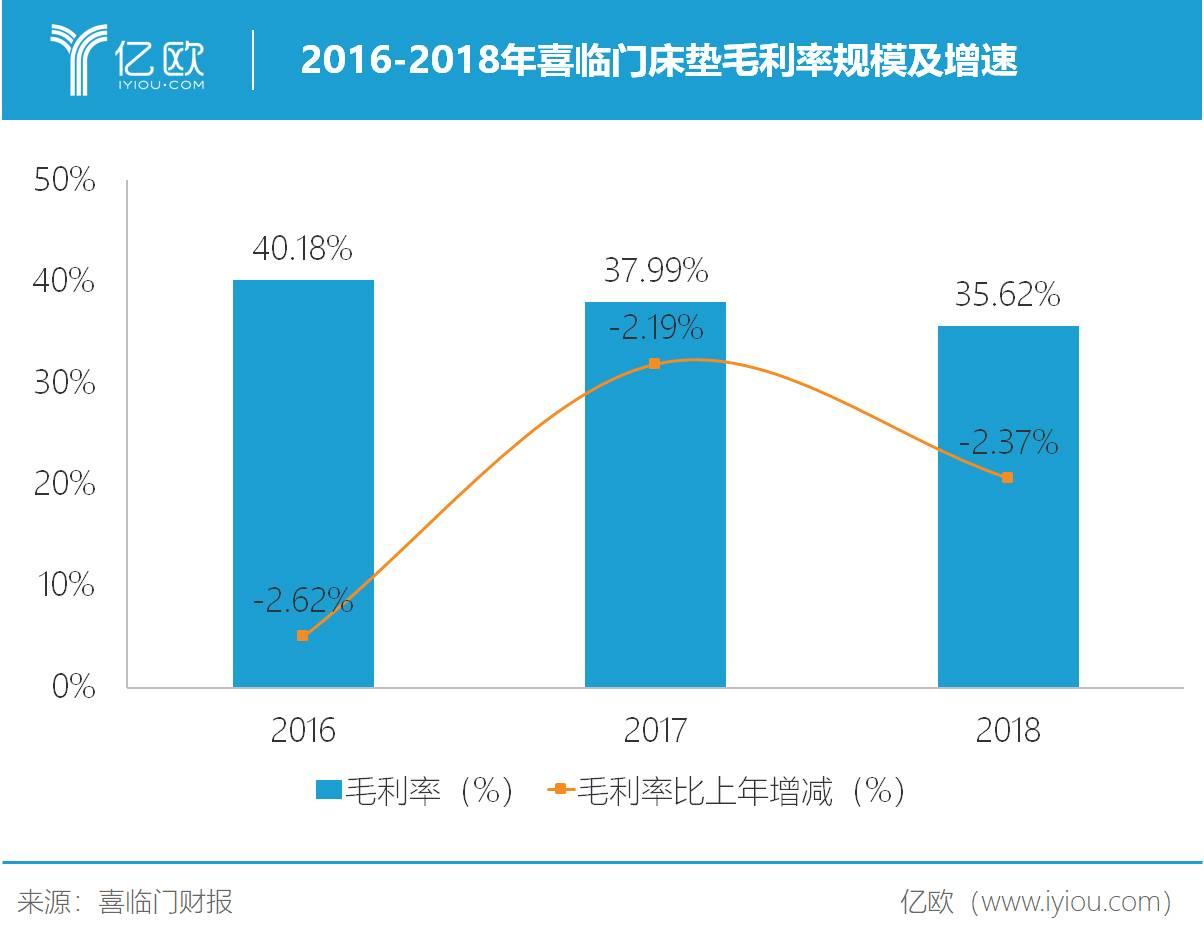 2016-2018年喜临门床垫毛利率规模及增速