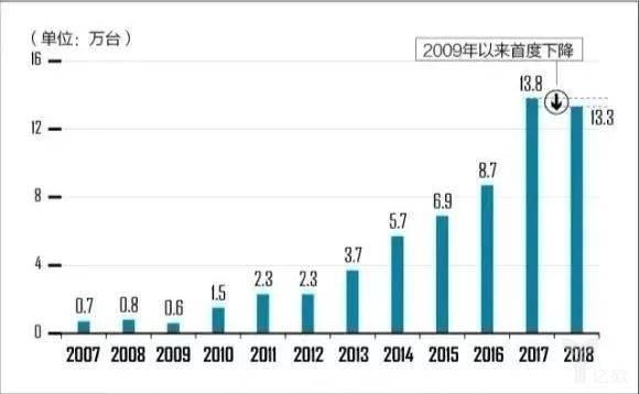 2007-2018中国工业机器人出货量