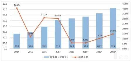 2014-2021中国工业机器人出售额及添进率