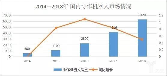 2014-2018年国内配相符机器人市场情况