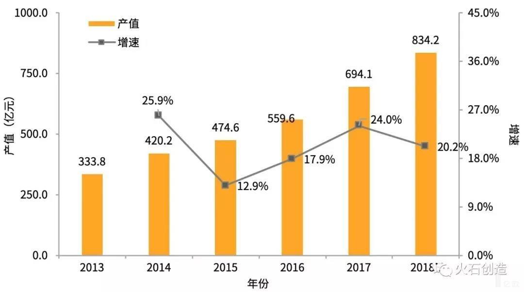 亿欧智库:2013—2018年连云港生物医药制造业产值