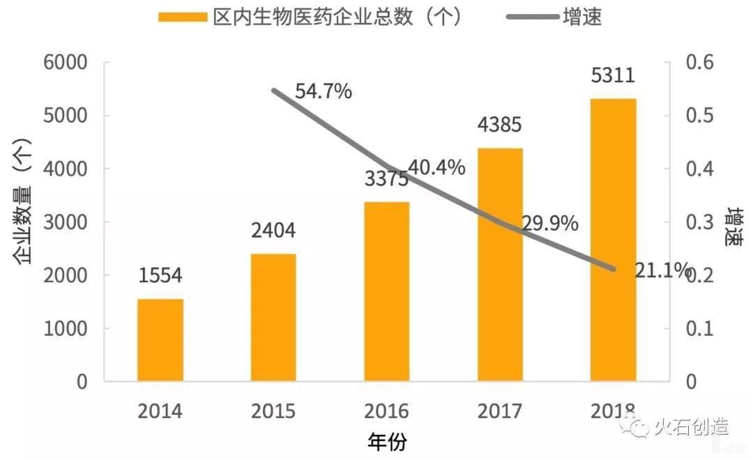 亿欧智库:2014—2018年连云港生物医药企业总数
