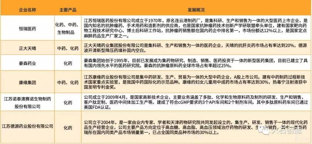 亿欧智库:连云港部分主要医药企业及其发展概况