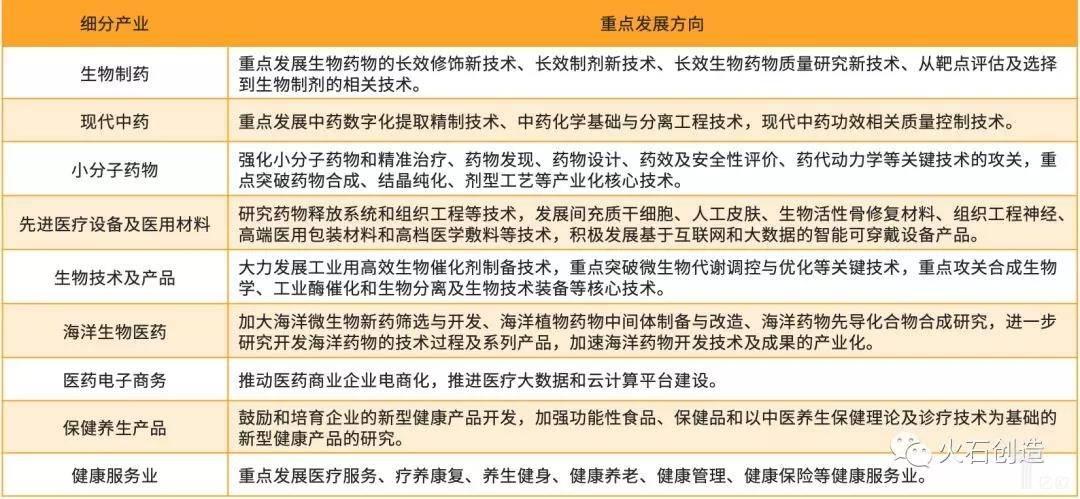 """亿欧智库:连云港市""""十三五""""时期医药健康产业发展方向"""
