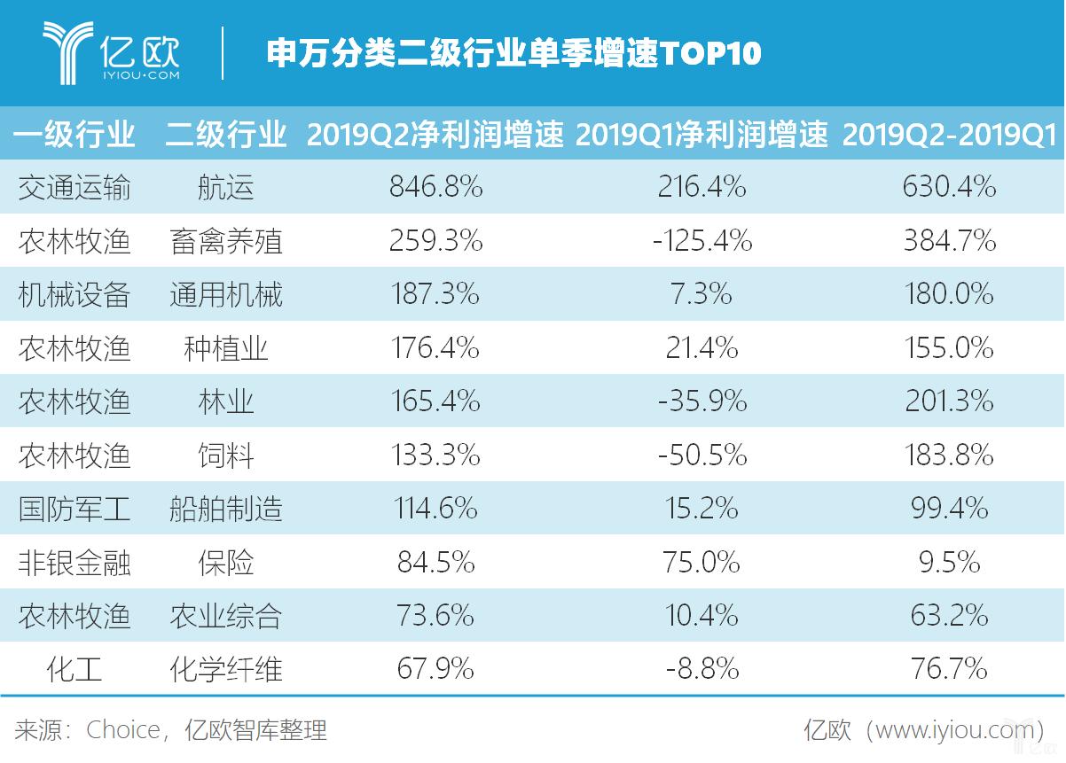 成长治之业,2019年H1上市险企归母净利润同比增长80.52%