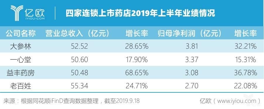 四家连锁上市药店2019年上半年业绩情况.jpeg