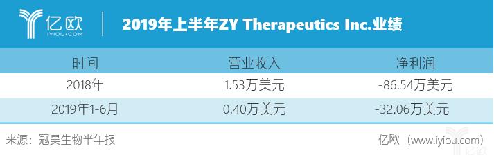 2019上半年ZY Therapeutics Inc.业绩.png