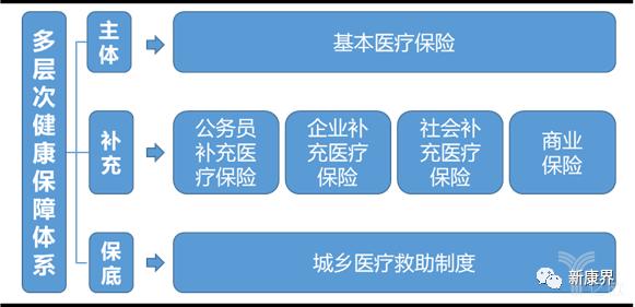 亿欧智库:我国健康保障体系