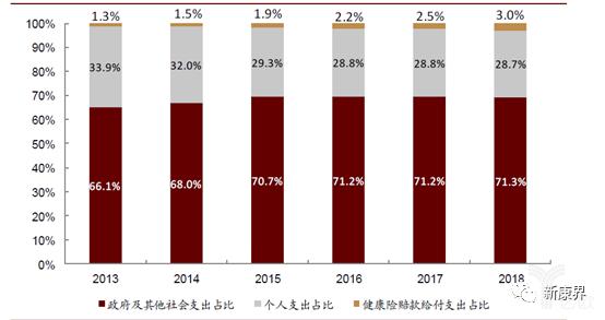 亿欧智库:2013-2018我国个人现金卫生支出和商业健康险赔付支出占比