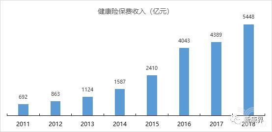 亿欧智库:我国商业健康保险发展迅速