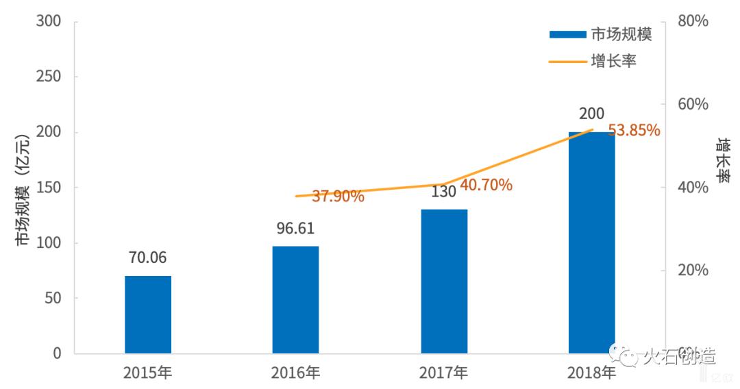 亿欧智库:我国 AI 医疗市场规模及增长率