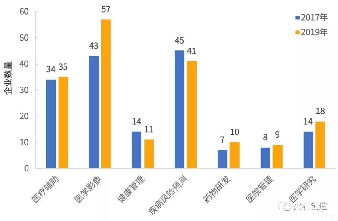 亿欧智库:我国医疗AI细分领域企业数量