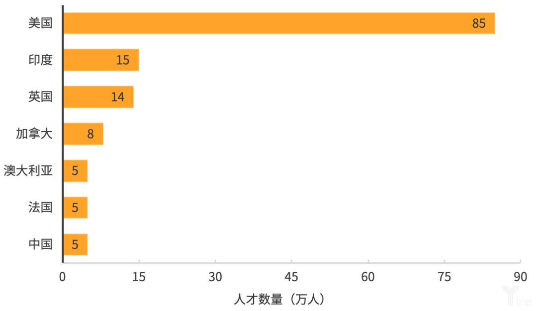亿欧智库:不同国家AI领域人才数量概览