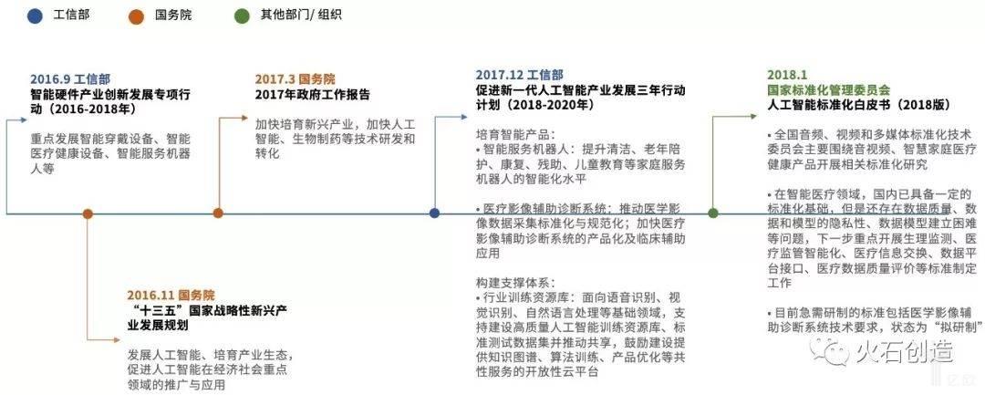 亿欧智库:国家人工智能相关政策路径