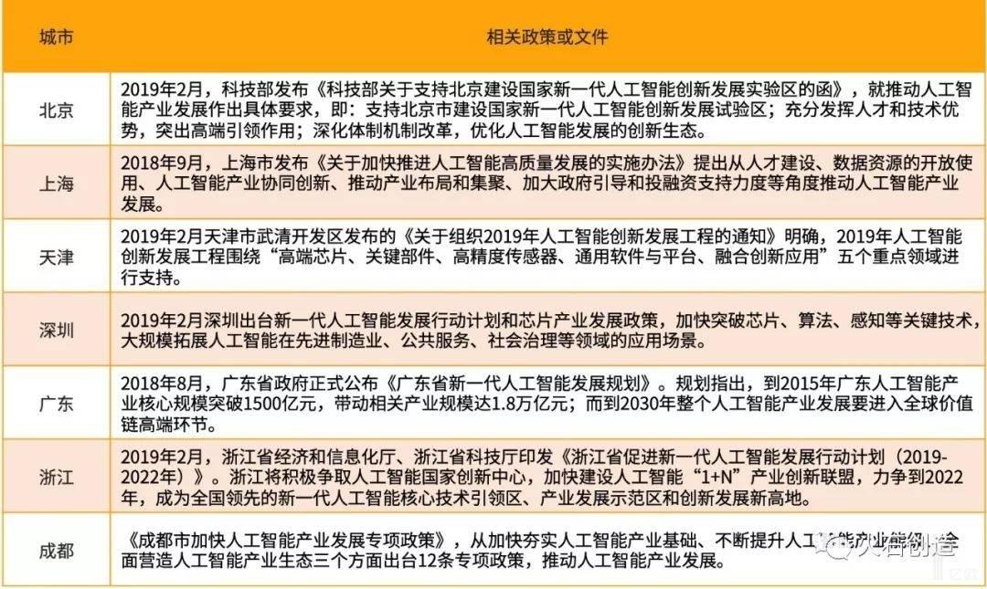 亿欧智库:全国部分省市人工智能相关政策或文件