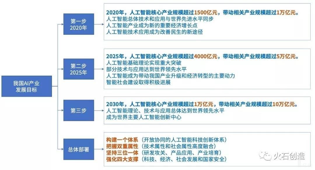 亿欧智库:我国AI产业整体发展规划