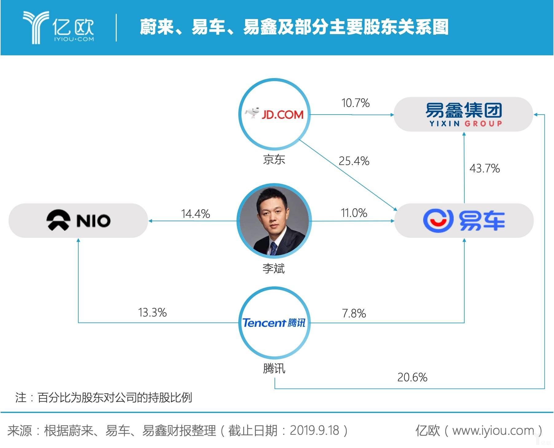 蔚来、易车、易鑫及部分主要股东关系图