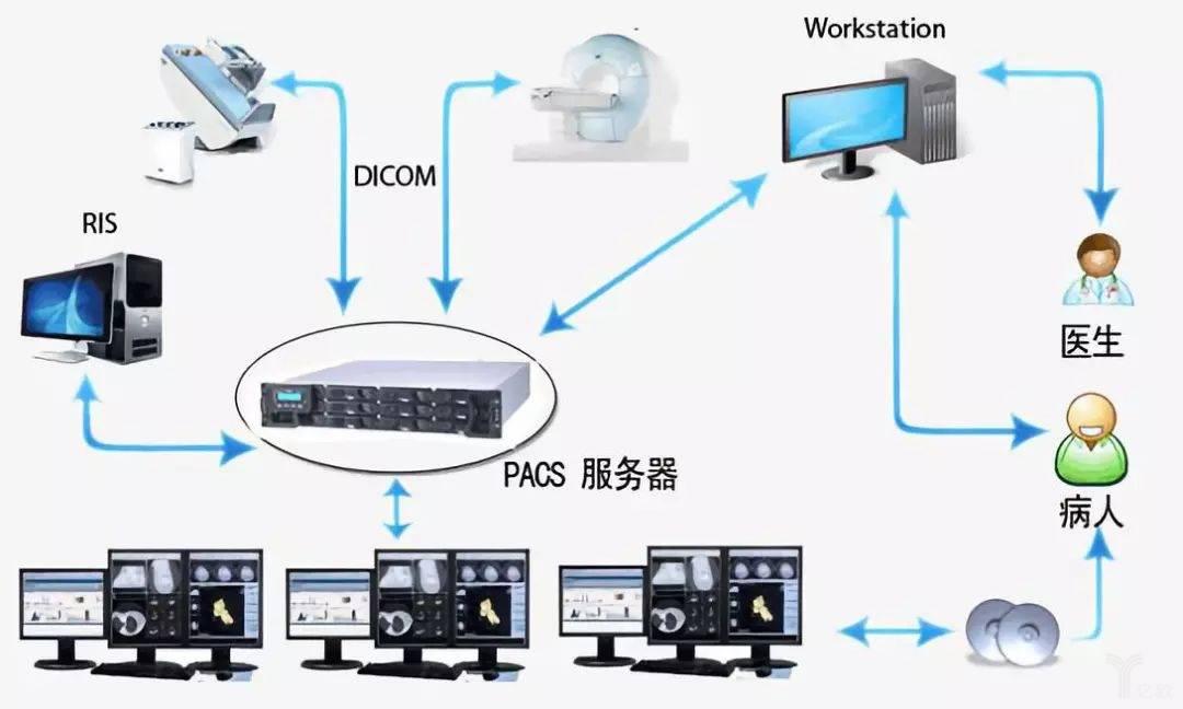 PACS系統示意圖