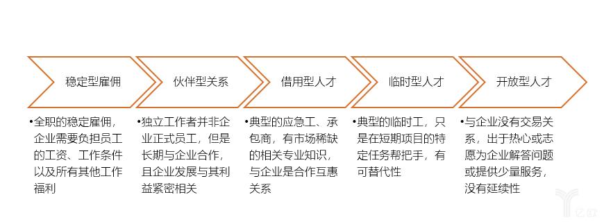 亿欧智库:独立工作类型
