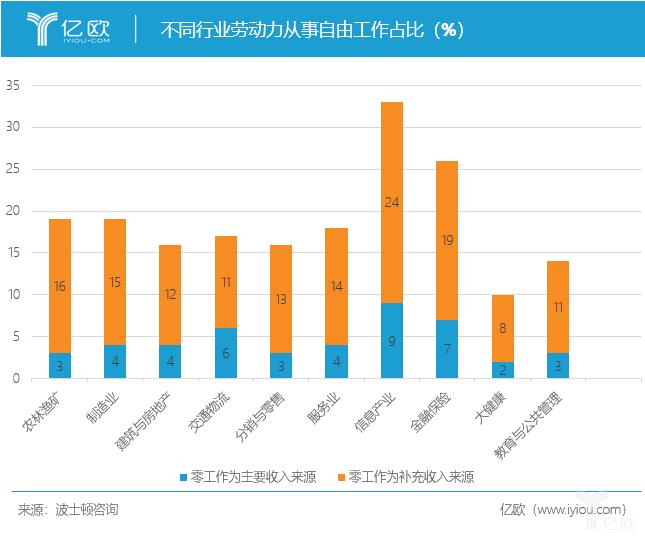 亿欧智库:Gig by industry