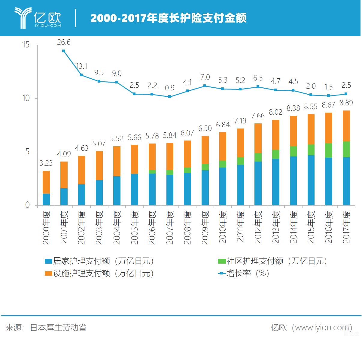 2002-2017年度长护险账户支出金额变化