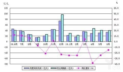 机床工具行业月度利润总额完成及同比增长情况