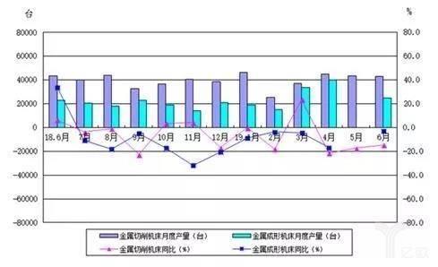 金属加工机床月度产量及同比变动情况