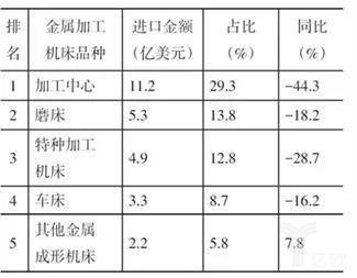 进口金额排前5名的金属加工机床品种