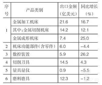 表4 主要产品类别的出口情况