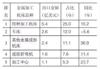 表5 出口金额排前5名的金属加工机床品种